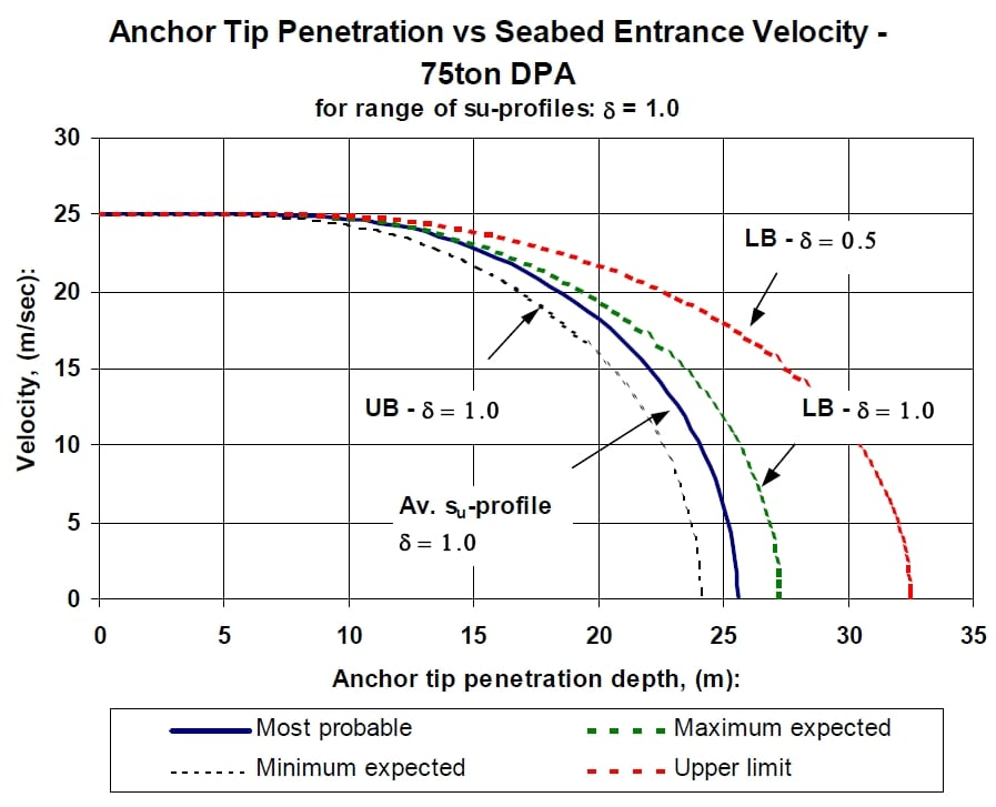 Anchor Penetration Analysis