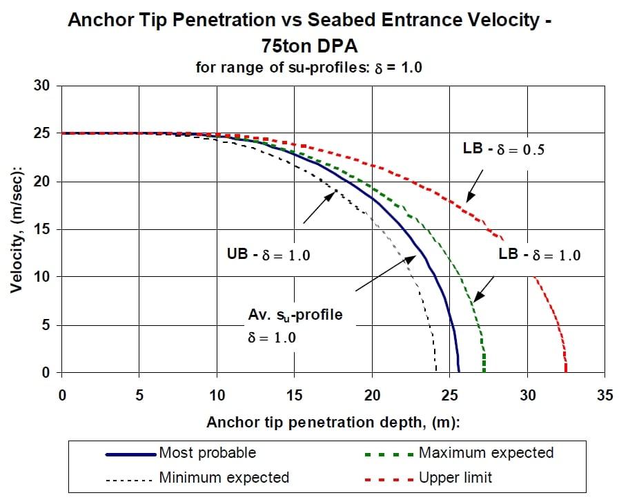 Anchor Penetration Analysis